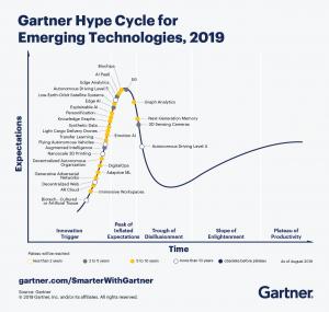 Gartner_Hype_Cycle_Emerging_Technologies_2019